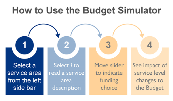 image showing how to use the budget simulator in four steps