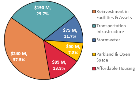 pie chart of infrastructure expenditure