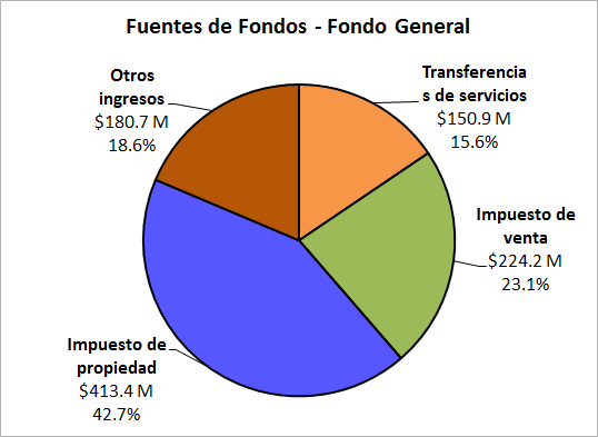 image showing a pie chart of the sources of funds