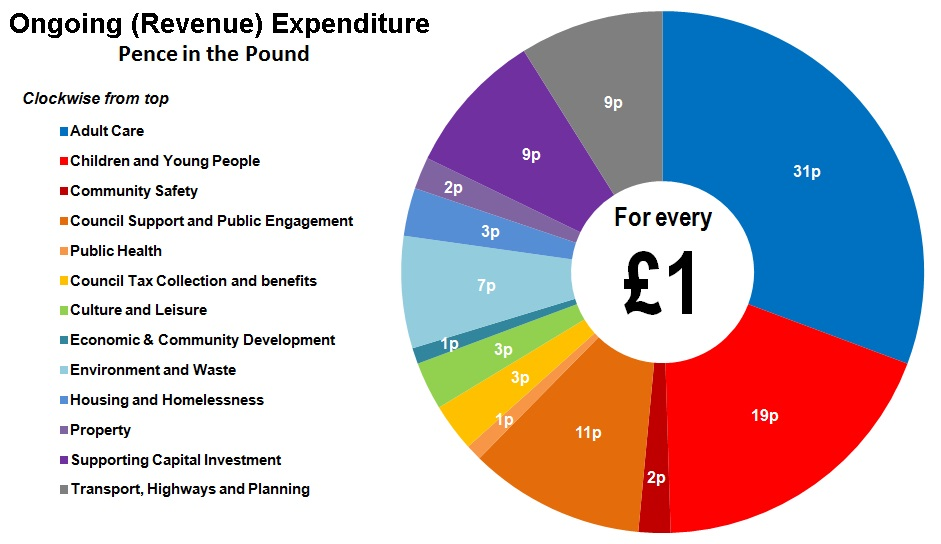 the ongoing expenditure for council services with a pie chart showing pence in the pound, the highest expenditure is 31p for Adult Care, the lowest is 1p on both public health and economic and community development